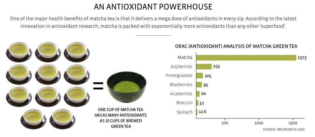 Matcha Green Tea | www.TiaMarieJohnson.com