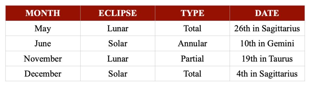 Solar & Lunar Eclipses 2021 | Tia Johnson